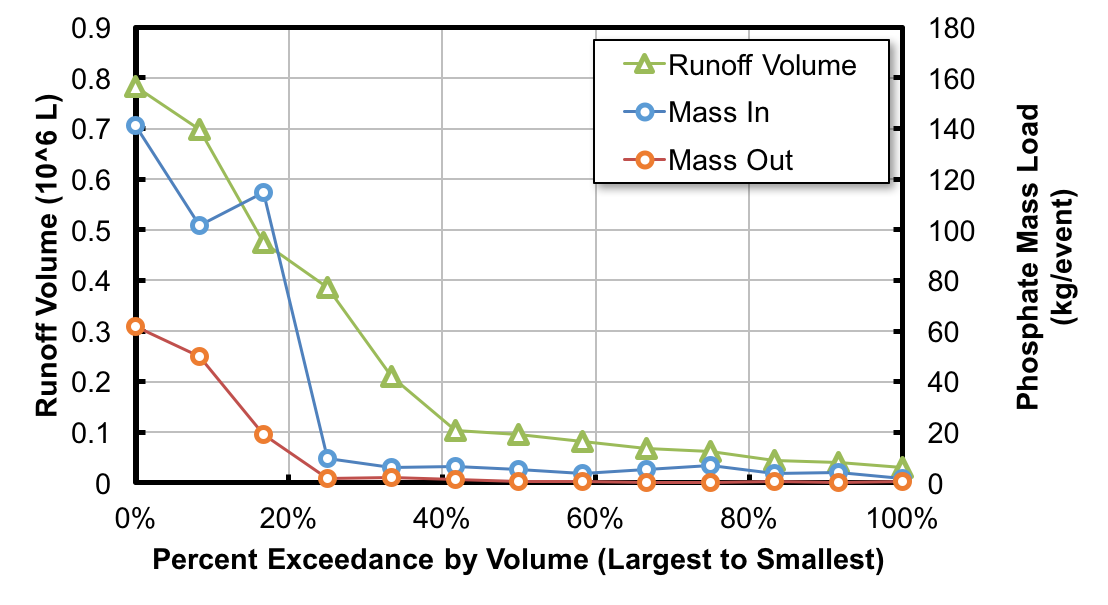 Figure 3. Runoff volume percent exceedance plot showing Event Phosphate Mass In and Out.