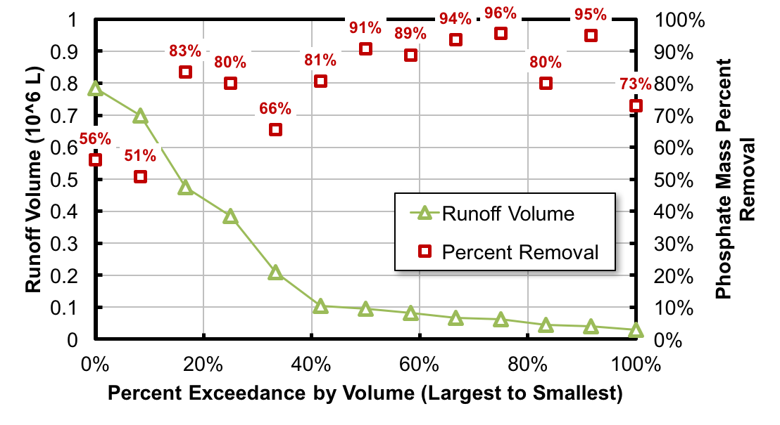 Figure 4. Runoff Volume and Phosphate Mass Percent Removal by Percent Exceedance of Volume.